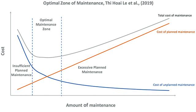 Figure 1. Optimal Zone of Maintenance