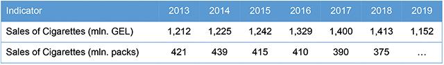 Table 2. Cigarette market. Source: Euromonitor International