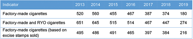 Table 3. Alternative estimates of the cigarette market (in mln. packs). Source: Geostat, MoF, author's calculations