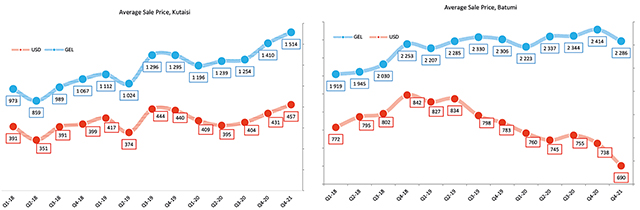 Graph #3. Quarterly Dynamic of Average Sales Prices for Residential Property in Batumi and Kutaisi, GEL and USD, 2018-2021. Source: REMLab 2021