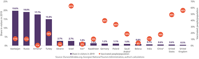 Graph 1 Top visitor countries in 2019 by their share in total visitors, and % of vaccinated people in population as of May 23rd, 2021.