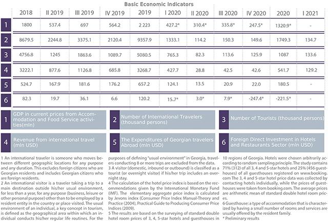 Table 2: Basic economic indicators