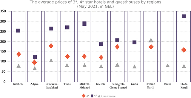 Graph 2: In the graph, average prices for standard double rooms in 3 and 4-star hotels and guesthouses are given by region. 5-star hotel prices are provided above.