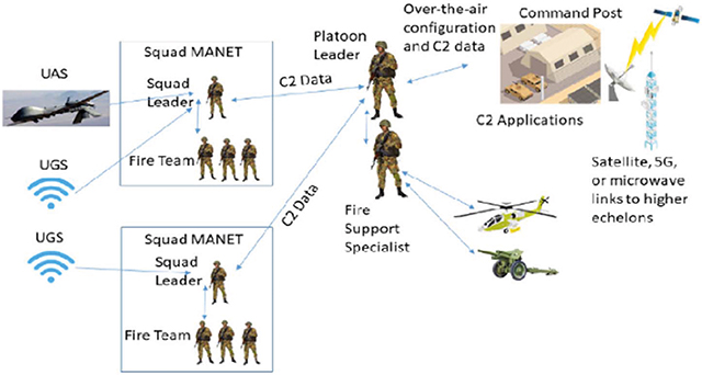Jennifer Cowley Diagram of how the flow of data between leadership, deployed soldiers, fire support assets, and ISR platforms operate on the battlefield. Source: Resilience Week (RWS) 2018, Daniel J Sullivan, E. Colbert